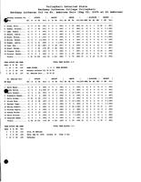 Bethany Lutheran College 2005 statistics for volleyball match versus St. Ambrose University