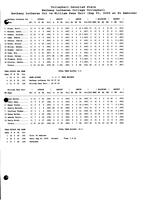 Bethany Lutheran College 2005 statistics for volleyball match versus William Penn University