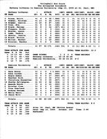 Bethany Lutheran College 2005 statistics for volleyball match versus Hamline University