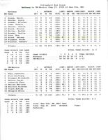 Bethany Lutheran College 2005 volleyball box score for match versus University of Minnesota-Morris