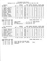 Bethany Lutheran College 2005 volleyball box score for match versus St. Scholastica College