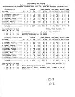 Bethany Lutheran College 2005 volleyball box score for match versus Presentation College at Bethany