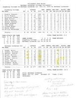 Bethany Lutheran College 2005 volleyball box score for match versus Augsburg College