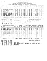 Bethany Lutheran College 2005 statistics for volleyball match versus Crown College