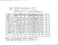 Bethany Lutheran College 1979 volleyball season statistics
