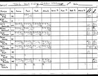 Bethany Lutheran College 1982 volleyball statistics for week of October 18