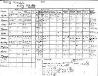Bethany Lutheran College 1984 volleyball statistics for week ending October 8