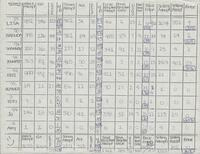 Bethany Lutheran College 1988 volleyball statistics for the season