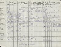 Bethany Lutheran College 1990 volleyball statistics for week ending October 8