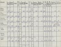 Bethany Lutheran College 1990 volleyball statistics for week ending October 18